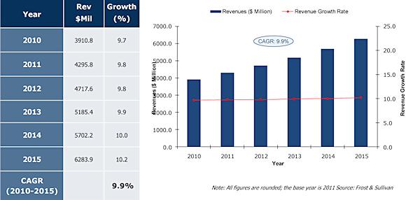 Figure 3. Revenue forecast (world) for 2010-2015 for the total image sensors market