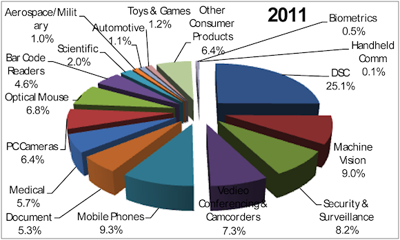 Figure 4. End-user markets for 2011 used in this study