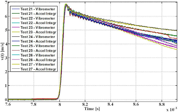 Figure 6. Integrated accelerometer time history versus LDV velocity data taken over seven consecutive 20,000 g shocks