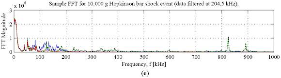 Figure 8. Hopkinson bar time history data near (A) 10,000 g, (B) 20,000 g, (C) 30,000 g, and (D) 40,000 g, along with a sample FFT from the plot of Figure 8A