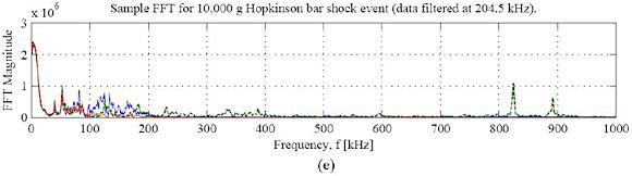 Figure 8. Hopkinson bar time history data near (A) 10,000 g, (B) 20,000 g, (C) 30,000 g, and (D) 40,000 g, along with a sample FFT from the plot of Figure 8A