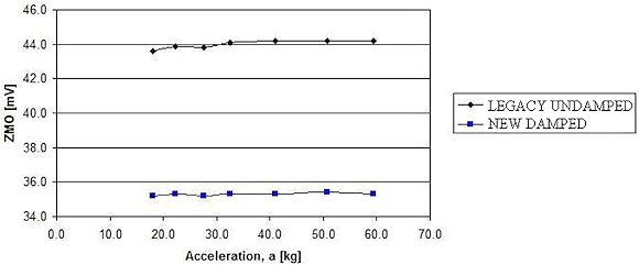 Figure 10. ZMO tracking after successive shocks of increasing acceleration level
