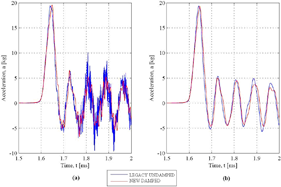 Figure 17. VHG shock plot at approximately 20,000 g with the data filtered at (A) 204.5 kHz and (B) 40 kHz