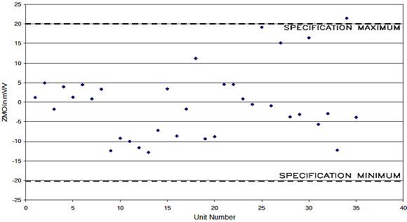Figure 20. Zero measurand offset (ZMO) scatter plot for the damped 20,000 g accelerometer pilot production build