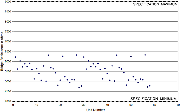 Figure 21. Input/output resistance scatter plot for the damped 20,000 g accelerometer pilot production build