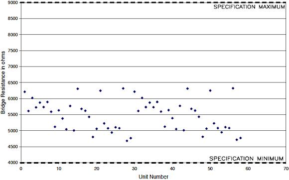 Figure 21. Input/output resistance scatter plot for the damped 20,000 g accelerometer pilot production build