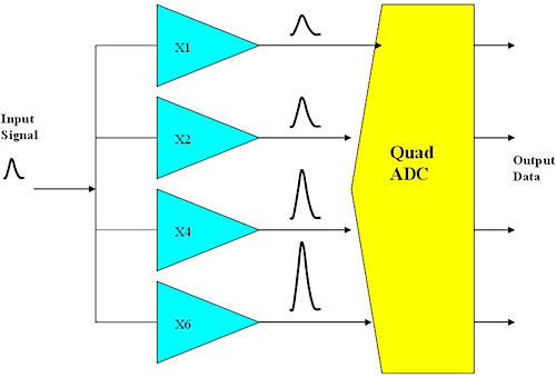 Figure 4. Stepped-gain ADC system