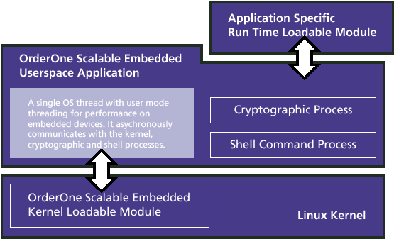 Figure 1. A block diagram of OrderOne Scalable Embedded