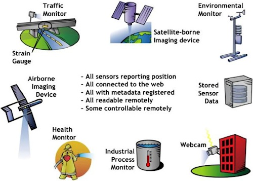 The Open Geospatial Consortium's Sensor Web Enablement Initiative