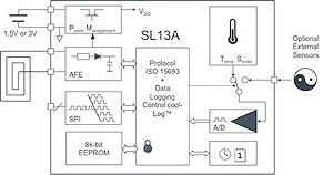 The SL13A NFC Sensory Tag IC from ams AG