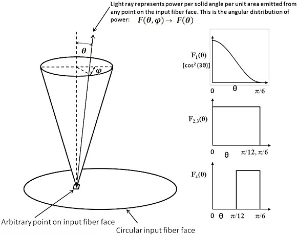 Fig. 2: Meaning of the angular distribution of power possible from each point at the input fiber to the sensor, and various such distributions modeled here. A result of the rotational symmetry of the fiber, these angular distributions of power are independent of the azimuth, φ.