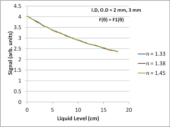 "Fig. 4: Model calculations of the response of an 18 cm (7"") tube for several liquid refractive indexes. Independence of refractive index is clearly shown."