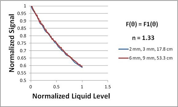 Fig. 7: Graph showing the perfect scaling between 2, 3, 17.8 and 6, 9, 53.3 in Figure 6. The normalized signal is the ratio of the signal to the signal at zero liquid level and the normalized liquid level is the ratio of the liquid level to the maximum liquid level.
