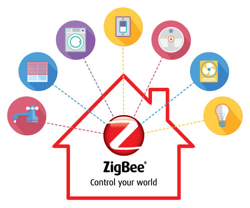 Zigbee The Language Of The Internet Of Things Sensors