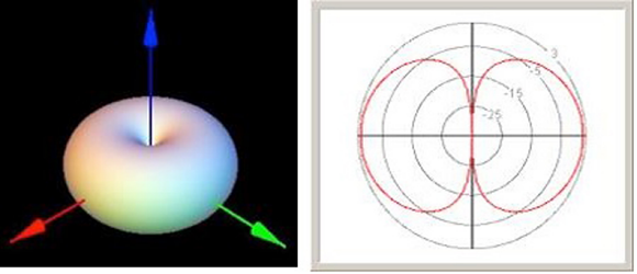 Fig.2: Remote antenna with a fat, concentric, donut-shaped propagation pattern.