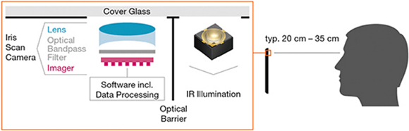 Fig. 2: Function of an iris scanner in a smartphone. The eye is illuminated with infrared light and the characteristic iris pattern is read out from the camera image. A bandpass filter over the camera sensor now lets the wavelength of the infrared illumination pass through and guarantees a good signal-to-noise ratio, even with powerful ambient light.