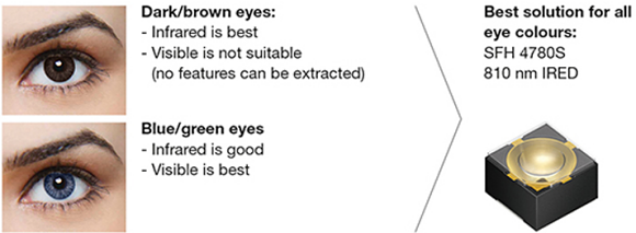 Fig. 3:  Iris scanners require extremely high-contrast images in order to reliably identify the iris patterns. For brown eyes, this is best achieved through infrared light. With blue and green eyes, visible wavelengths deliver the best results; infrared light also yields good results. With 810 nm, high-contrast recordings can be realized for all eye colors.