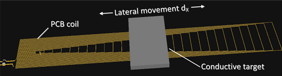 Fig. 1: Moving a conductive target laterally over a stretched PCB coil.