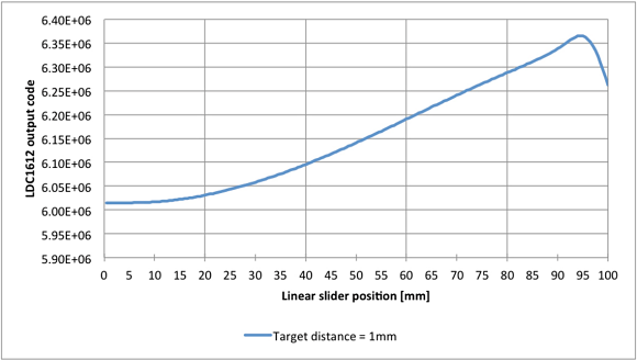 Fig. 4: Linear position versus an output code at a 1-mm target distance.