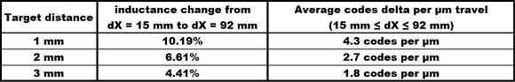 Table 2: Resolution at different target distances.