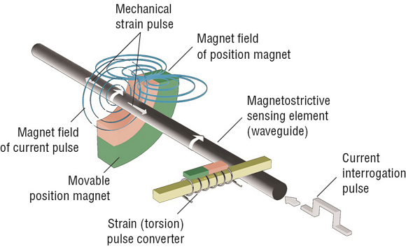Fig. 2: Temposonics time-based magnetostrictive position sensing mechanism in action.