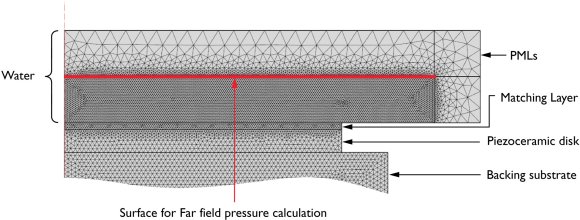 Fig. 3: Model used to simulate the final far field pressure as well as the transducer's directivity performance when the substrate and front matching layer were included.