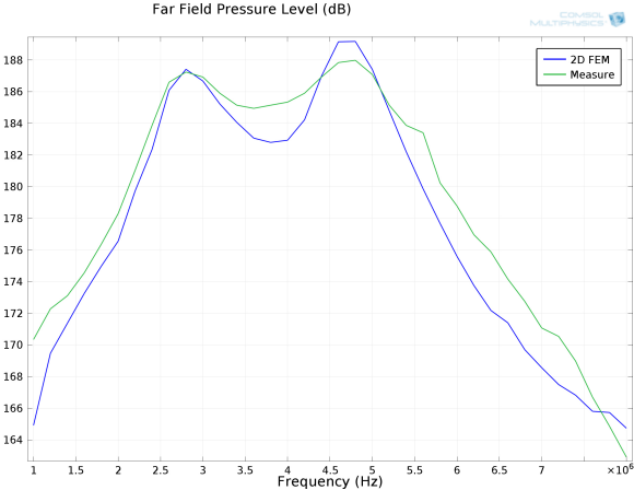 Fig. 4: Far field pressure level (dB) from the initial model (Figure 3). Experimental and model results are in good agreement, which gives us confidence in the modeling technique.