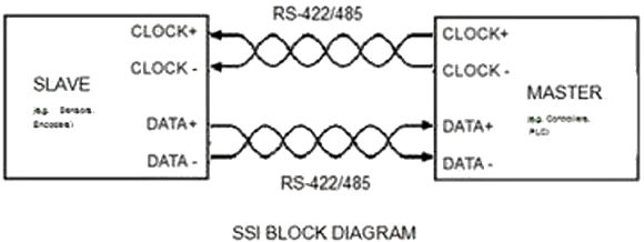 Fig. 1: A simplified SSI block diagram
