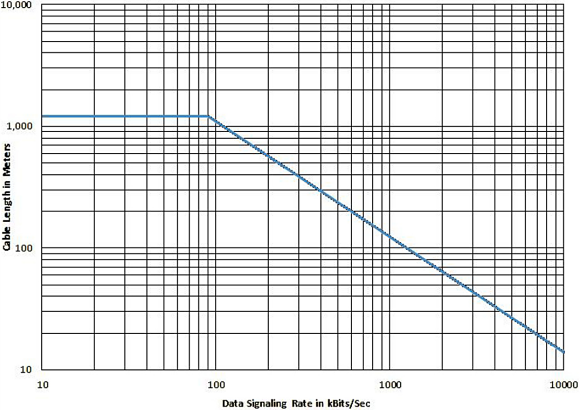 Fig. 2: RS-422 guideline on data rate and cable length