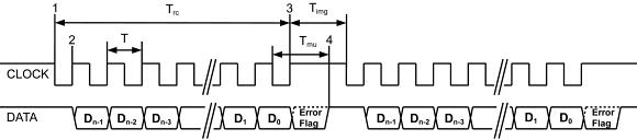 Fig. 3: SSI LOCK &  DATA timing diagram