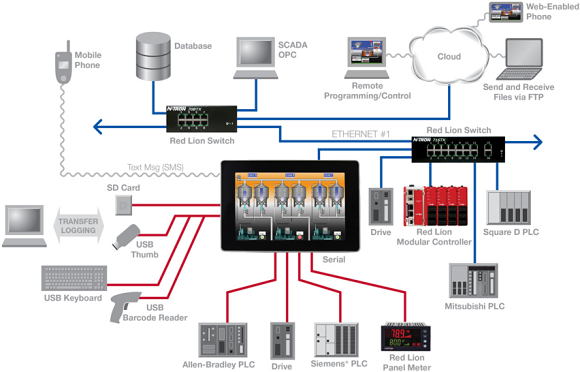 Fig. 2: Diagram of a network employing a variety on current and legacy devices and interfaces.