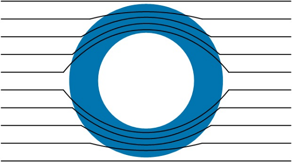 Fig. 2: A magnetic shield changes the shape of every magnetic field in its vicinity.