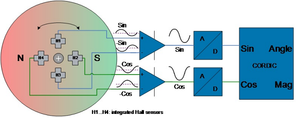 Fig. 3: The principle of operation of a differential sensing architecture.