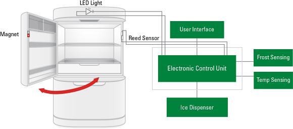 Fig. 1: Reed sensor used in a refrigerator door.