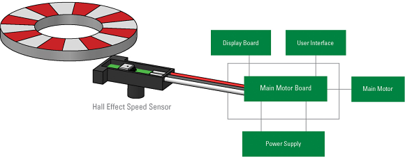 Fig. 2: Diagram of a Hall effect speed sensing application.