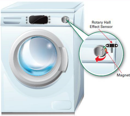 Fig. 3: Rotary Hall effect sensor used in a washing machine.