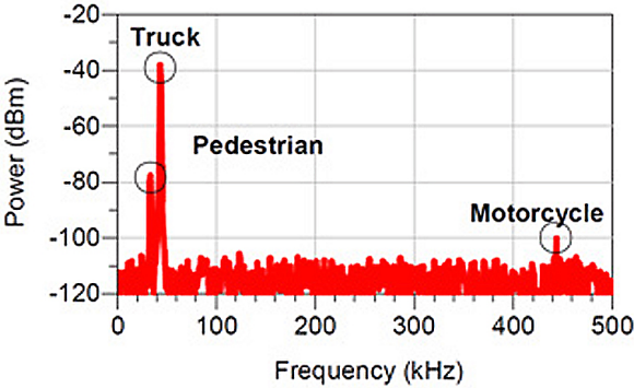 Fig. 1: An example RADAR return for a truck and pedestrian located roughly 15 m away, and a motorcycle 150 m away. Note how the pedestrian reflection is almost hidden by the truck, and the difficulty of identifying anything more than the presence and distance of an object via the RADAR signals.