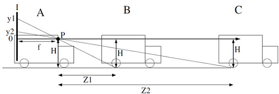 Fig. E: Determining the distance Z to a vehicle involves identifying where the object shows up on the image sensor I (P represents the camera and f is the focal length [not drawn to scale]). If measuring to the wheels (i.e. H is large), good accuracy can be achieved. However, if measuring to the brake lights of the leading vehicle or to something in the plane of the camera (i.e., H is small), distance accuracy is reduced.