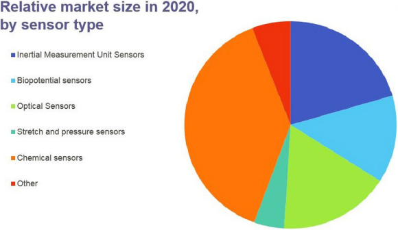 Fig. 1: Relative Market Size in 2020 by Sensor Technology Type