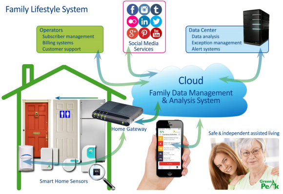 Fig. 2: Managed by operators, the family lifestyle system combines Smart Home sensors, data centers, wireless connectivity, analytics algorithm and cloud intelligence to make people's lives safer, more effective and more comfortable.