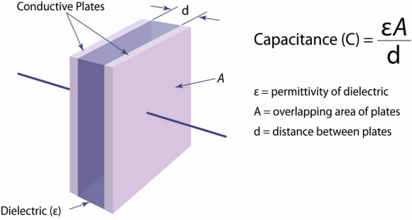 Fig. 1: A simple capacitor model