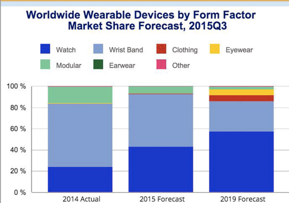 Fig. 1: Worldwide wearable device market will reach a total of 111.1 million units shipped in 2016.