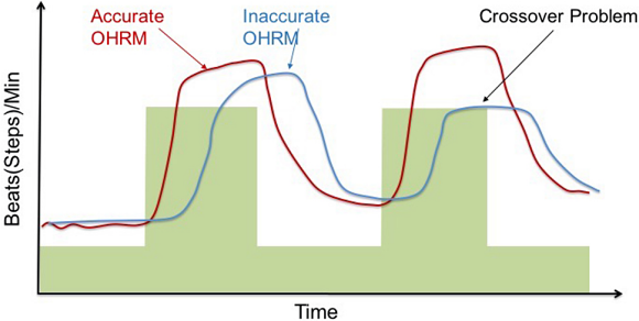 Fig. 4: Some OHRMs may lock on to step rate and present that number as the heart rate, even though heart rate may be changing after crossover.