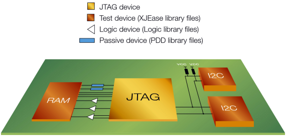 Fig. 1: Boundary Scan enables electrical access to physically inaccessible parts of a circuit.