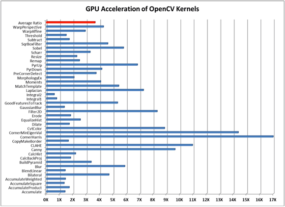 Fig. 2: GPU acceleration of OpenCV 3.0 uses a 35W AMD embedded APU, the RX-427BB with 8 OpenCL compute units, and an OpenCL 1.2 runtime driver on 64-bit Windows 7.