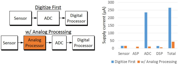 Fig. 1: Comparison of the dominant power consumers in a traditional sensor system and a sensor system that incorporates an analog processor.