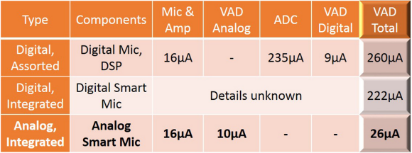 Fig. 2: Analog voice detector provides ~10x power reduction.