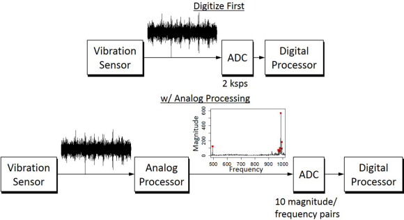 Fig. 3: In a vibration monitoring system, analog processing extracts the vibrational modes (i.e. peaks of the spectra) prior to digitization. This reduces the data that must be handled by the ADC and digital processor by 100x.