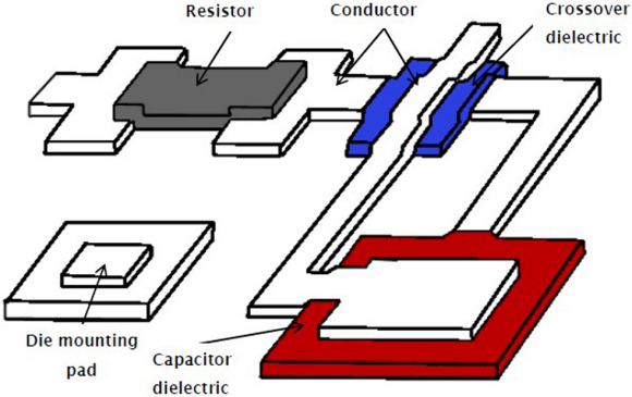 Fig. 1: Examples of Thick-Film Printing components. The components used for screen printing are shown and labelled on figure 2.
