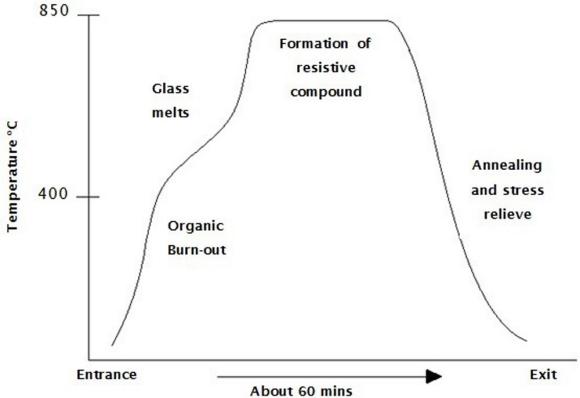 Fig. 3: Proper curing profile.